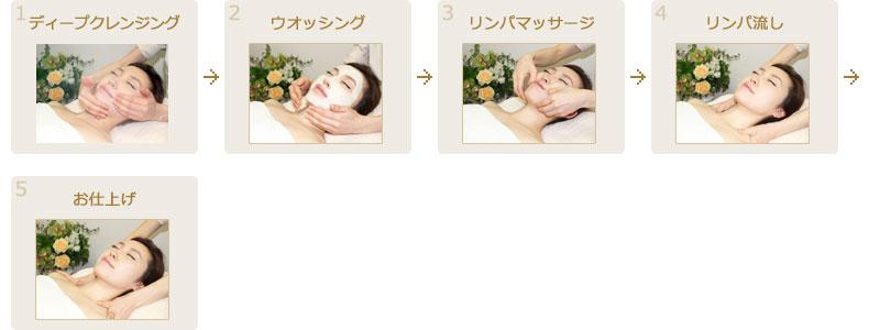 顔筋リンパマッサージコースの流れ